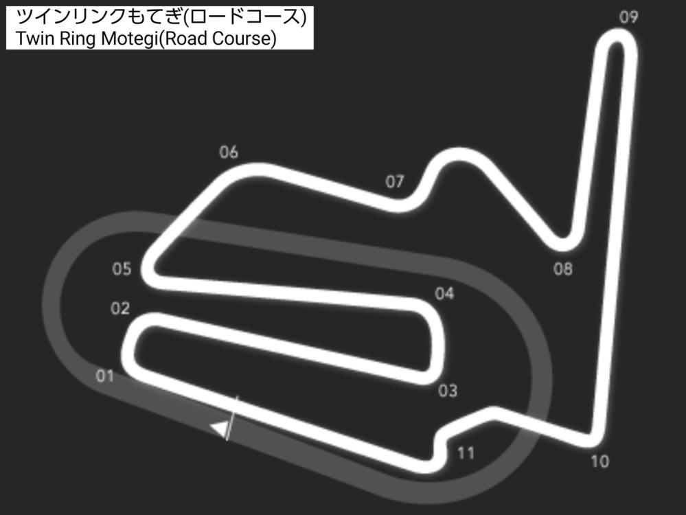 栃木県芳賀郡茂木町にあるサーキット施設 「ツインリンクもてぎ」に関して、 スピードウェイコースは、 1周 左回りするのにラップタイムが速いのか。 ロードコースは、 コーナー数が14ある中で、 1周するのにラップタイムが長いのか。 モータースポーツファンは、 ラップタイムの違いって、 なにか ご存知ですか? なお、 ツインリンクもてぎ(ロードコース)の 掲載画像を投稿したものであります。 アーケードゲーム次回作要望の、 SEGA World Drivers Championship II(セガ ワールド ドライバーズ チャンピオンシップ ツー) 通称、 SWDC II(エスダブリューディーシー ツー)で、 実在コース「ツインリンクもてぎ(ロードコース)」ですが、 出来れば登場して欲しいと思いますが・・・。
