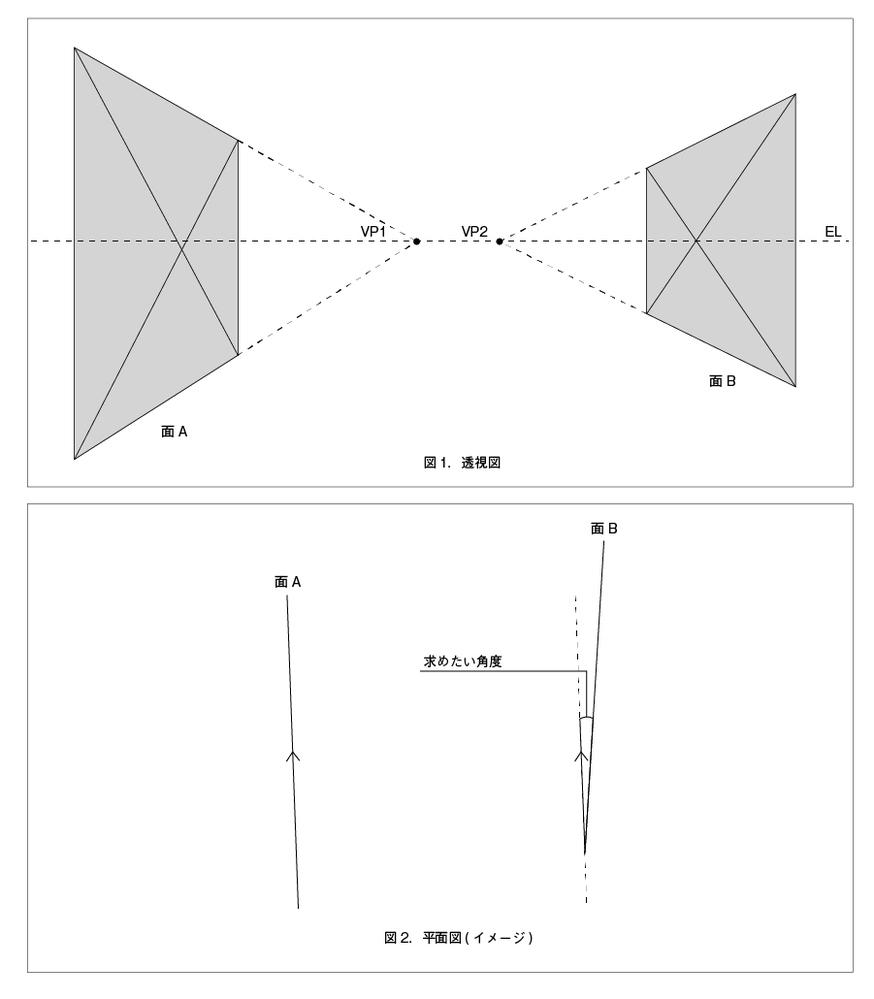 透視図法について質問です。 図のように、平行でない2つの面(着色部)が平面上にあり、これらは平行でなく先広がりになっているとします。ゆえに図の上では2つの消失点があります。(図1) 面の寸法が不...