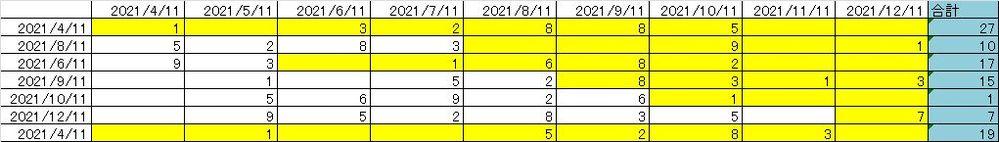 エクセル教えてください。 一番左の日にちより大きな日付に入っている数字(黄色)を、行ごとに合計させたいです。一行一行、合計する範囲を設定するのは面倒なので、何かよい数式があれば一発で計算できるかと思うのですが…、調べてもよくわかりません。 よろしくお願いします。