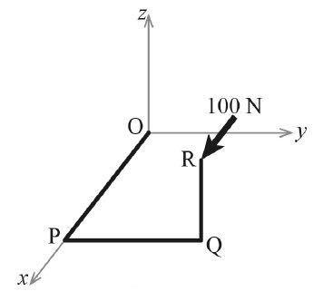 この力学の問題を教えてください。 図のように折れ曲がった棒がO 点に固定されている。 この棒の先端 に x 軸と平行で正の向きに100 N の力が加わったとき、棒のO 点に加わる力のモーメントとその方向を求めよ。 ただし、OP = 30 cm, PQ = 20 cm および QR = 10 cm である。