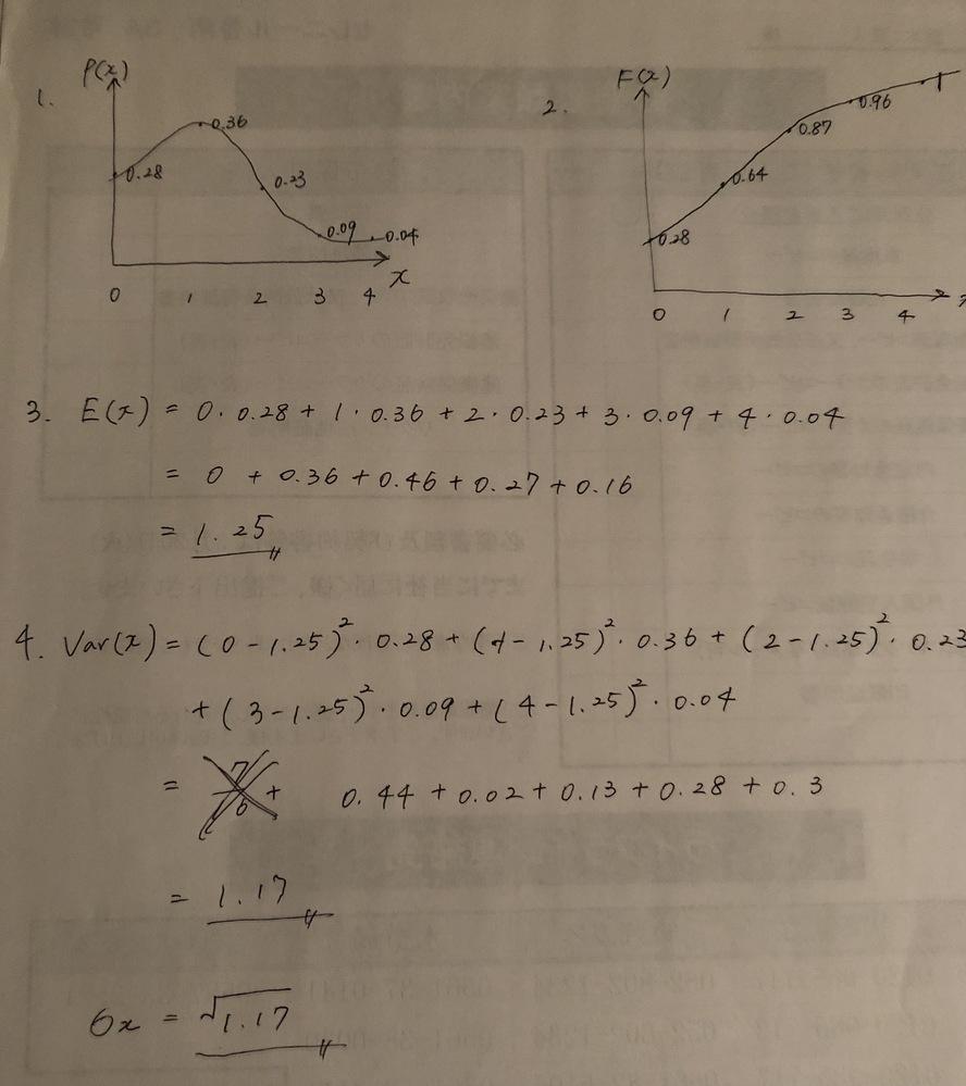 確率分布に関する問題について教えてください。 P(X = 0) = 0.28, P(X = 1) = 0.36, P(X = 2) = 0.23, P(X = 3) = 0.09 and P(X = 4) = 0.04 Q1. 確率分布を描きなさい Q2. 累積分布を計算し描きなさい Q3. 期待値を求めよ Q4. 分散と標準偏差を求めよ 解いてみたのですが、自信がないので合っているか見ていただけたら幸いです。間違いがあれば解説をよろしくお願いいたします!