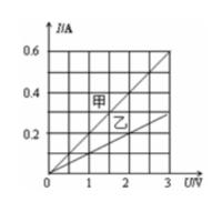 グラフを見て、R(甲)は___Ωで、R(乙)は___Ωですか?