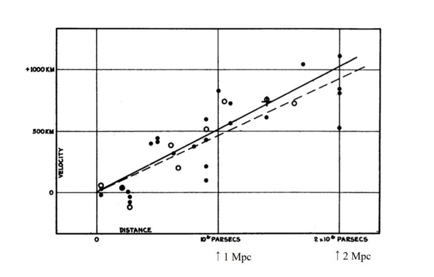 この図からどうやればハッブル定数を求めることができますか? 過程と結果を教えて下さい。