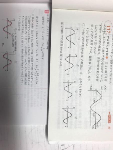物理基礎 波 の問題です 117の2についてなのですが、回答に、時間と共に原点の変位は正の向きに増加すると説明されています。 117の問題のグラフに、数秒後のグラフを書いてみましたが、負の向きに増加しているように思います。 どうして正の向きに増加になるのでしょうか、教えてください。