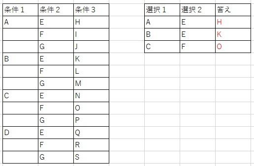Excelを使用しての票の集計方法に関する数式を教えて頂きたいです。 例えば添付画像のような票で条件欄を参照して条件1に選択1、条件2に選択2に選んだ場合条件3の値が答えの欄に表示されるような式を作りたく調べているのですが、どう調べていいのかもわからず。。 このような条件を作る場合は関数なのか、それともマクロを組む必要が有るのか。。 どなかたご教示いただけませんでしょうか? よろしくお願いします。