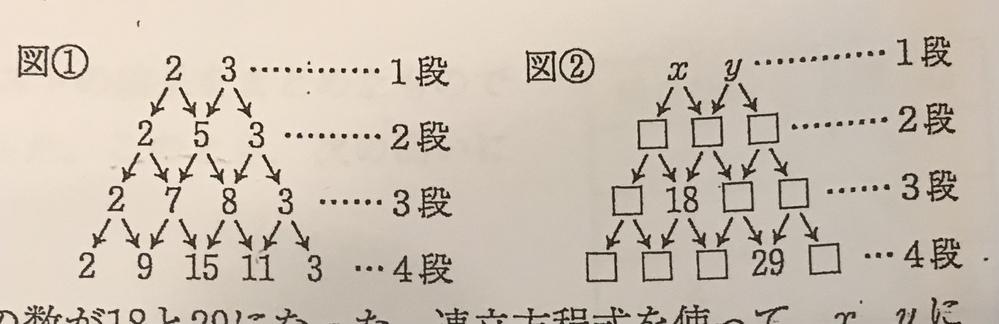 図①は、あるきまりにしたがって、数を上から1段目、2段目、3段目、4段目と順に並べたものである。 このきまりにしたがって、図②のように、ある数x、yを一段目として順に並べたところ、2箇所の数が18と29になった。連立方程式を使って、x、yに当てはまる数を求めよ。 この問題の解き方を教えてください❕