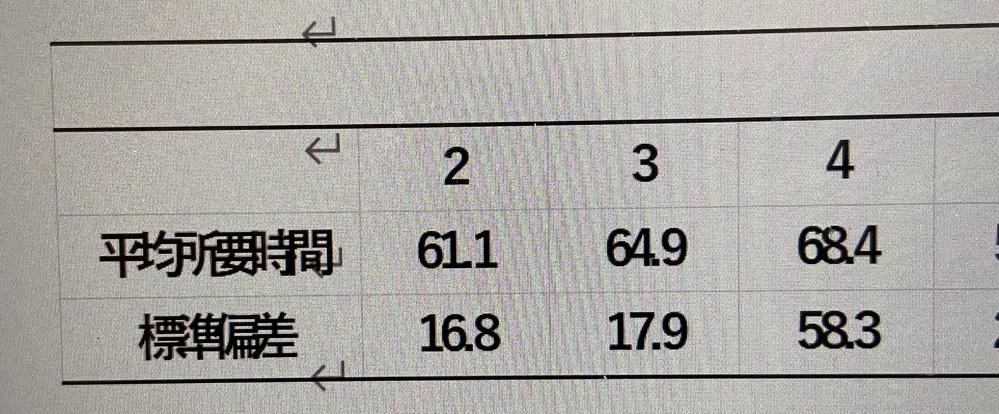 Excelで作った表をWordに図として貼り付けたのですが、文字の間がきつくなってしまいました。 元のままというか、見やすく間を均等にするにはどうしたらいいですか?