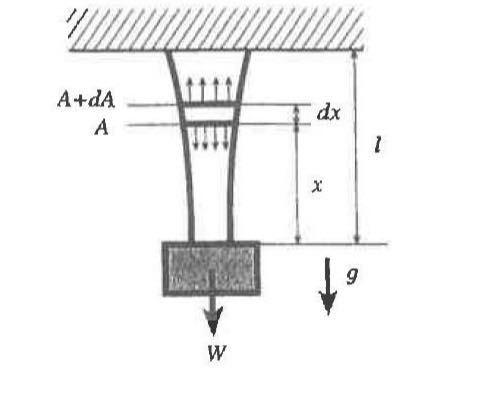 どなたかわかる方至急お願いいたします! 上端を固定して吊り下げた長さlの棒があるとする.その下端に重量 W の物体を 吊るした。棒の自重および重量 W により生じる応力が,棒のすべての部分で一定の応力σC に なるように棒の断面積を変化させた。棒の密度をρ,重力加速度をgとして,以下の問いに答えなさい。 (1)棒の断面積Aを棒の下端からの距離xの関係式として示しなさい。 (2)棒の自重および重量Wの物体により棒の全長lに生じる伸びδを求めなさい。 ただし棒の材質の縦弾性係数はEとする。