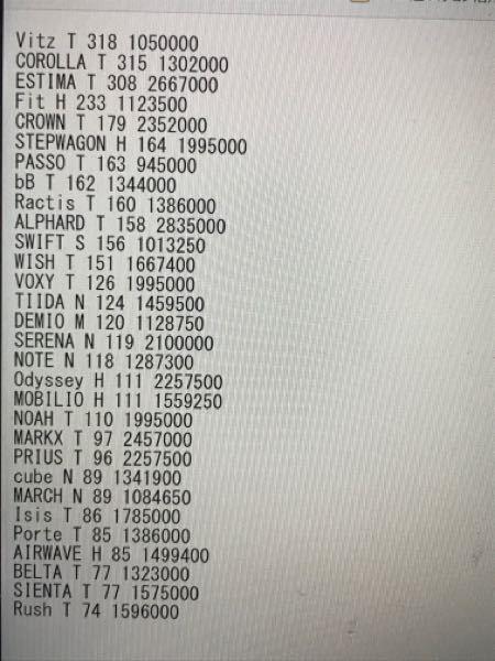 写真のようなデータを売り上げの高い車種順に標準出力に出力するプログラムを教えてください。 写真のデータのフォーマット 第1フィールド 文字列で車種名 第2フィールド 文字でメーカー記号 (T=トヨタ、N=日産、H=ホンダ S=スズキ、M=マツダ) 第3フィールド 整数で売上げ台数 第4フィールド 単価 出力例 車種名 売り上げ ESTIMA 821436000 COROLLA 410130000 Vits 333900000