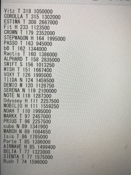 写真のようなデータで単価が150未満の商品を出力するプログラムを教えてください。 第1フィールド 文字列で車種名 第2フィールド 文字でメーカー記号 (T=トヨタ、N=日産、H=ホンダ S=スズキ、M=マツダ) 第3フィールド 整数で売上げ台数 第4フィールド 単価