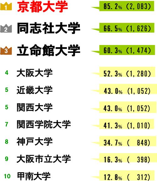 近畿地方を代表する大学といえば? 京都大学、同志社大学、立命館大学 ワン・ツー・スリ一は学問の都、京都が独占する結果となっています。 これからは京都、大阪で関西の大学を盛り上げ牽引しないと関西...
