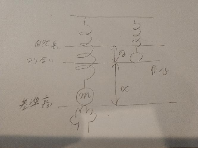 物理の力学について質問です 画像のような場合、バネの弾性力と重力のみ仕事をしていますから、力学的エネルギーは保存されますが、 ①つり合って静止している時の力学的エネルギー(E静) E静=0+mgx+(1/2)ky^2 ___=mgx+(1/2)ky^2 ②つり合う位置からxだけ伸ばし離し、つり合いの位置を通過した時の力学的エネルギー(E通) E通=(1/2)mv^2+mgx+(1/2)ky^2 ここで疑問に思ったのですが、非保存力が仕事をしていない為力学的エネルギーは保存されるはずなのに、明らかに E静≠E通 となっています。これはなぜでしょうか!(´^ω^`)