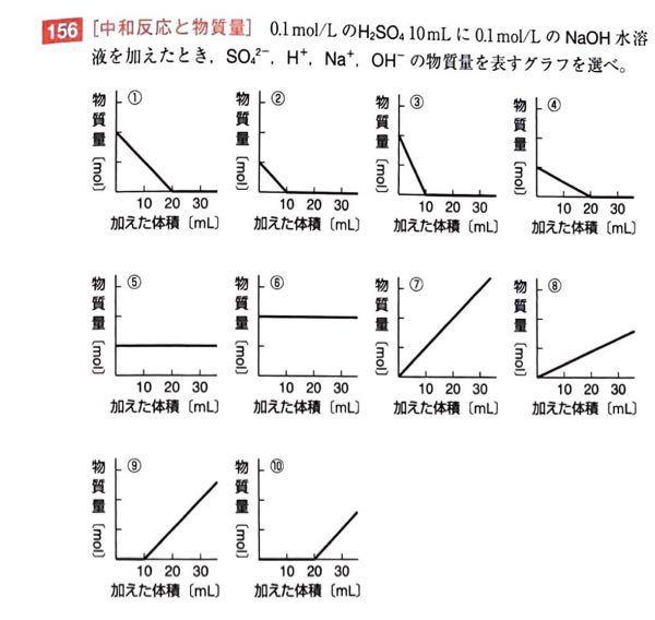 化学基礎の中和のグラフの問題です。解説を見てなんとなく理解できるのですが、グラフの物質量が書かれていないのになぜはじめの位置がわかるのでしょうか? 具体的には①と④、⑦と⑧の違いなどです。 解説をお願いします。 解答、解説:https://xfs.jp/AtG8nA