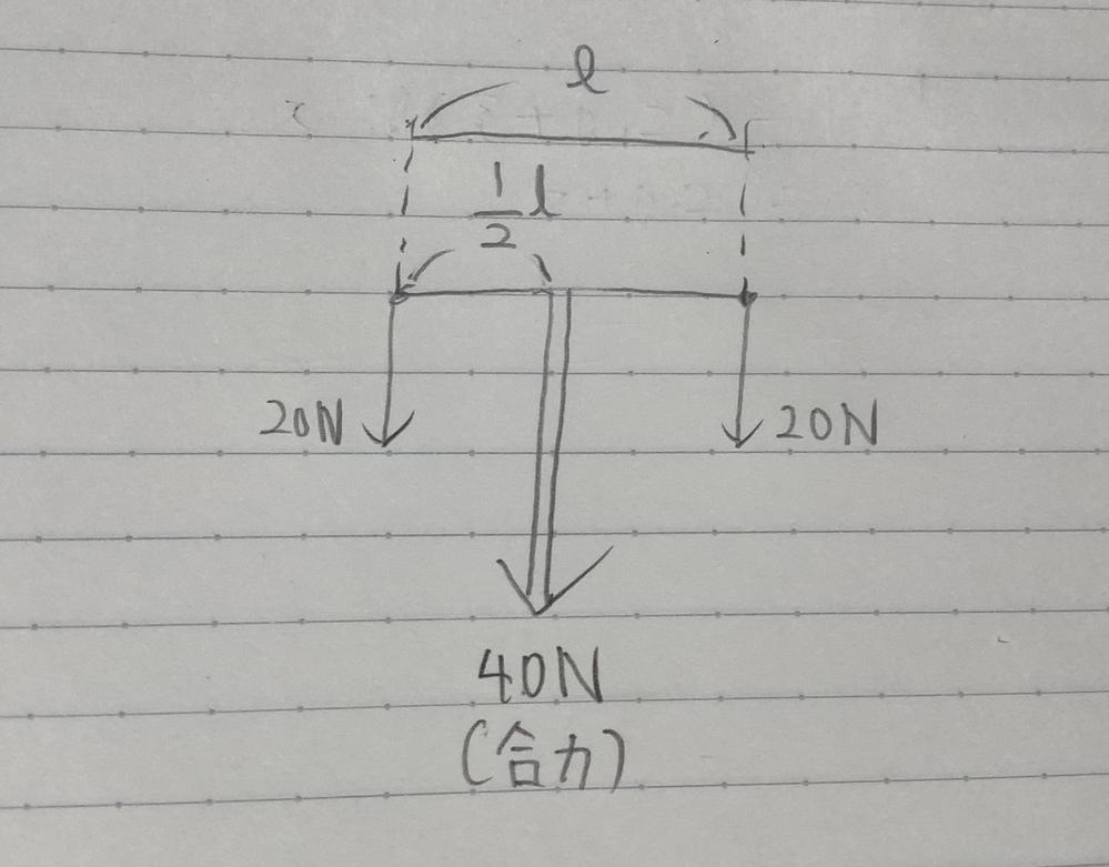 合力の作用線は2力の作用点間を力の逆比に内分するって習いました。 では、同一作用線上にある等しい2力の合力の場所はその2力の作用点間の中点って考えていいですよね 物理始めたばっかであんま理解してないのでバカな質問かもしれませんが許してください()
