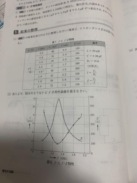 電力の問題ついて以下の問題が分からないので教えて下さると嬉しいです。 図6の共振特性曲線から求めた並列共振周波数fと次の式で計算したfと比較し、その違いについて答えよ。 図6↓