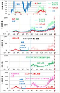 Gotoトラベルによる感染拡大のエビデンスが有ります。 発生させた感染者は、解析するとGotoトラベル期間中の日本全体感染者の約50%、10万人という大変な数となります。どうしてGotoトラベルはこんなに感染者を発生させるのでしょうか。  激増の現状からは想像困難ですが、Gotoトラベル開始前には東京圏以外の大阪、名古屋を含む全地方で、感染者は1日当たり1人以下(平均0.3人)であり、ほぼ収...