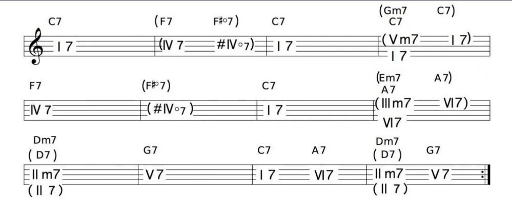 これはジャズブルースの基本的なケーデンスですか? ぶるーすの141144115415と同じ感覚で覚えて大丈夫なパターンですか?