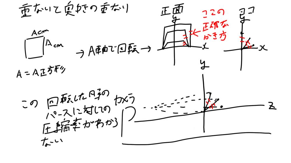 パースに対する奥行の圧縮率について質問です。 【質問】 奥行の長さが変化しても 正しく奥行の圧縮をして箱を描けるようになりたいです。どうすれば奥行の圧縮を正確に表現できますか? 【概要】 物体が回転したときにどうすれば奥行の長さを正確に表現できるかわかりません カメラ位置は図のように固定したままです。 これは、キャラクター(人)の正面絵を描くための練習です。 アニメーションをさせたいため、てきとうに描けば顔は描けますが、元々のキャラが崩れてしまうので、各パースで正確に元絵を再現したいです。 【例】 横10cm 縦10cm 奥行10cmの場合の正面からみたときの奥行 横10cm 縦10cm 奥行20cmの場合の正面からみたときの奥行 人の場合横18cm 縦22.0 奥行23.5cm くらいだったです。 ご教授よろしくお願いいたします。
