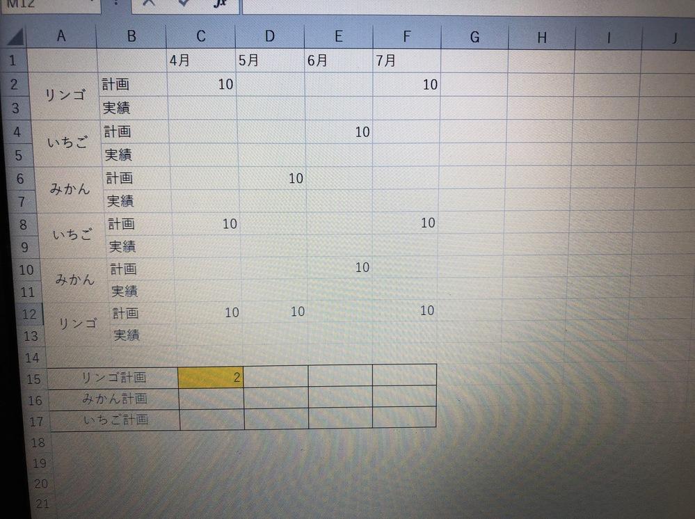 エクセルの計算式の組み方を教えてください。 写真のような表があり、月毎で各果物の計画数の数量ではなく、件数を黄色のセルにのように集約してカウントしたいのですが、思いつかなくて困ってます。 詳しい方がいらっしゃったら是非教えてください。