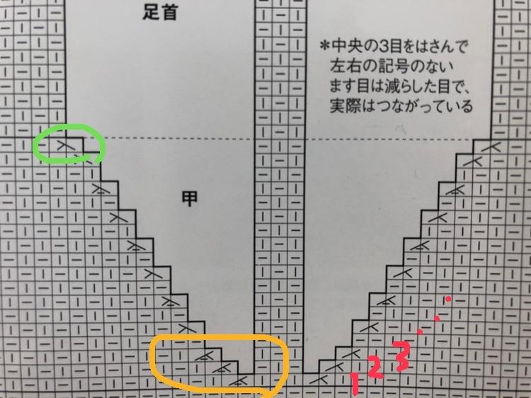編み図について質問です。 子供用のショートブーツを編んでいます。 見にくくて申し訳ないですが、赤い数字が段数です。 黄色で囲っている部分(1〜3段目)が、右上2目一度(裏目)ではなく左上2目一度...