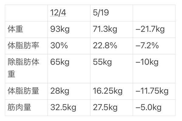 ダイエットを始めて5ヶ月半経ちました。体重などの変化は写真に書いてある通りです。 今食事はローファットで総摂取カロリーを基礎代謝くらいにしているのですが、ケトジェニックダイエットに変えようか迷っ...