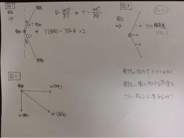 お世話になっております。 架空電線支持物の強度計算の考え方についてご教示ください。 まず、図1のような角度θの線路を考えています。 このとき電柱に加わる荷重は電線張力T(合成)になるかと思います。 Tは電線の水平張力で、これは以下の式で求められます。 D=WS^2/8T ただし、D:弛み、W:電線に加わる荷重、S:径間 さらに、Wは図2のW(合成)で求められると思います。 これは、風圧による荷重W(水平)と、電線自重による荷重W(垂直)の合成荷重です。 ここで、質問です。 風圧による荷重W(水平)を加味して電線張力Tを算出し、Tの右方向荷重T(合成)を求めているわけですが、ここにさらに電線に加わる右方向の風圧を加味する必要があるのでしょうか?電線の張力に換算するのではなく、電線に加わる横圧力です。図のイメージです。 それとも、T算出で風圧は加味しているので、さらに風圧を加味する必要はないのでしょうか?