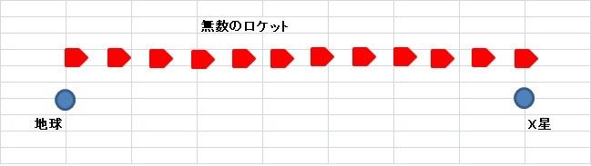 cafさんに質問です(2) 下の質問の https://detail.chiebukuro.yahoo.co.jp/qa/question_detail/q11243701576 2021/5/27 14:11 のあなたの返信への続きです。 > 例えば、無数のロケットを用意して、無数のロケットが運動する様子を客観的に見つめれば、‥‥ → これの意味がわかりません。どういう状況ですか? 下の図のような感じですか?