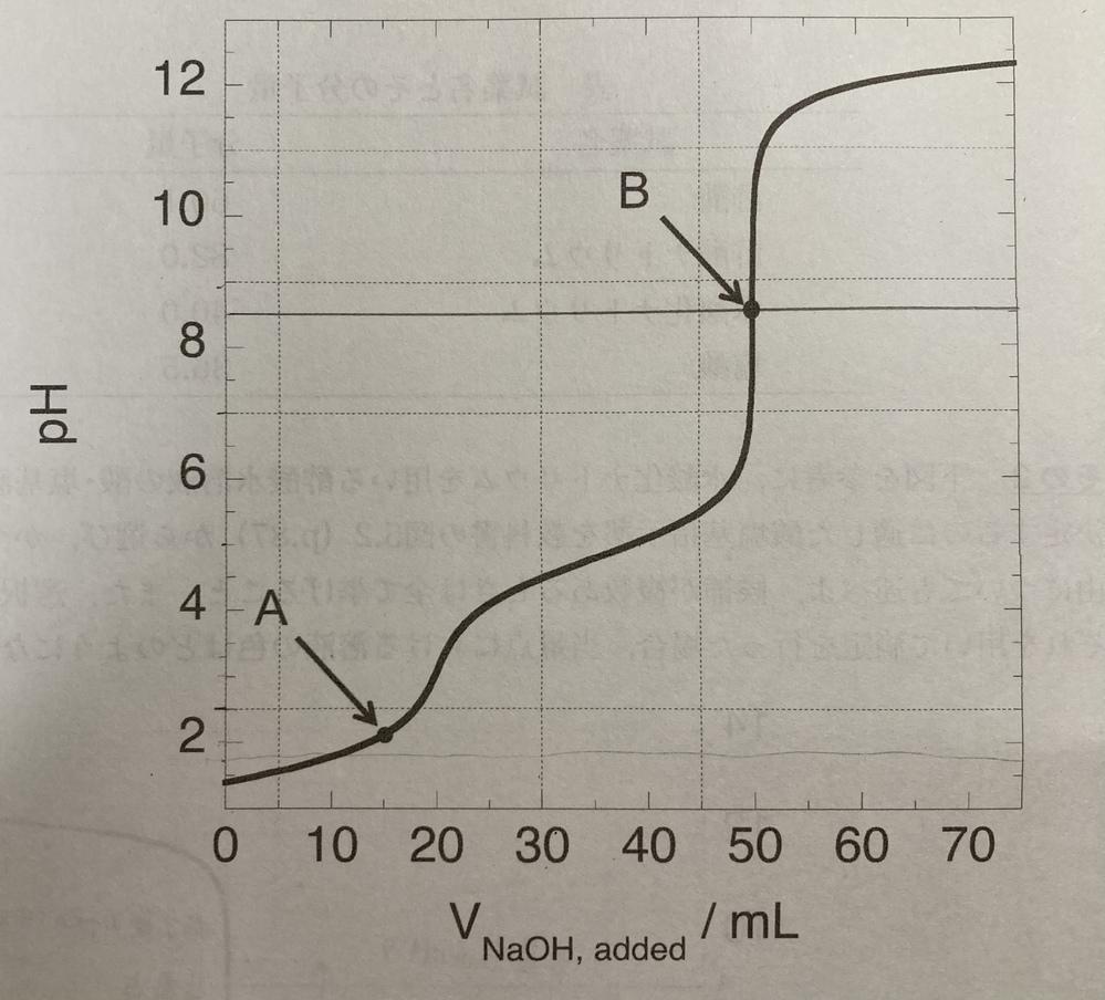 至急回答お願いします。 大学生の分析化学について質問です。 以下の問題について教えてください。 図の滴定曲線上に見出される複数のpH緩衝帯を指摘し、それぞれの緩衝作用の機構を説明せよ。