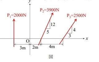 写真に示されている平面力系の合力の作用線の方向およびx軸上の位置、大きさを求めてください。