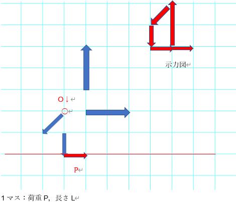 次の力を合成せよ.(最終的な答えを図中に示せ) 合力のX,Y方向の力をそれぞれRx,Ryとおく. X方向:Rx=2P-P=P Y方向:Ry=2P-P-P=0 ○ 大きさ:R=√(Rx2+Ry2...