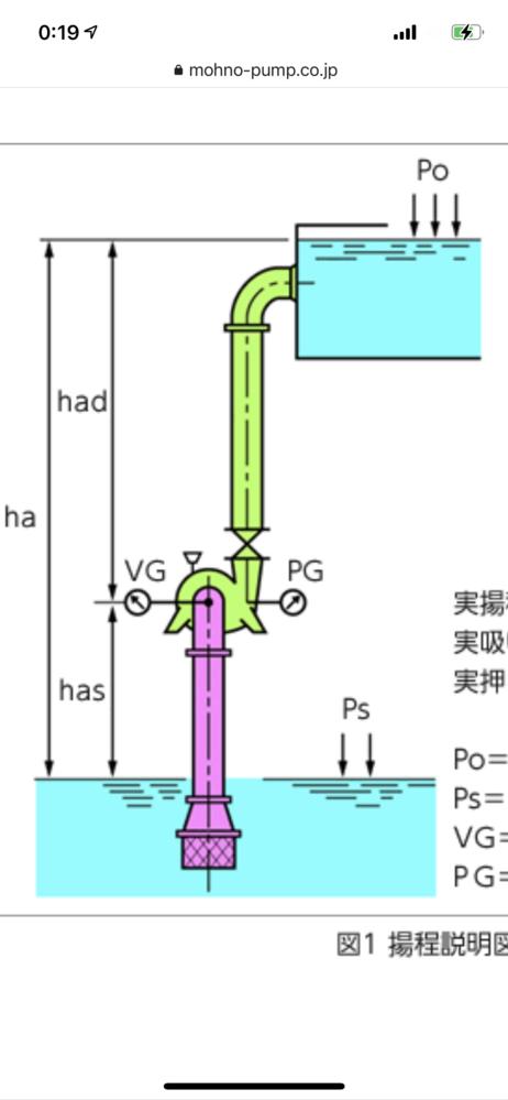 下から上へ汲み上げるポンプの考え方 設備メーカーです。 片吸い込み式ポンプ選定にあたり、 基本的な考え方をご教示ください。 写真のように低い貯水槽から高いところへ、 水を押し上げるために、ポンプを動かす場合、 前提条件として、 底部にある貯水槽のレベルまでしか、 水がないとした場合、 貯水槽より上の配管内は、 空気しかないわけで、 ポンプは初期段階は、 そのまま空転になってしまうのではないのでしょうか? 仮に、呼び水をポンプにしたとしても、 そのポンプよりも下の配管が、空なことに変わりはないと思ってしまうのですが。。。 これまでは、背圧から水の押し込みが効いてくる条件で、 目標物までに、不足している圧力損失を補う程度のための、水平型のラインポンプしか使ったことがないため、 どうしてもポンプの入出側は、 特に入側の貯水槽は、ポンプと同じレベルに配置して、常に配管内を満管状態で然るべき、と考えてしまっているので、上記のような疑問が湧いてしまっています。 吸い込み式のポンプだと考え方が、 異なるのでしょうか。 どなた様かご教示ください。