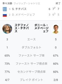 メドベージェフ vs チチパス 試合の感想を教えてください 全仏オープン