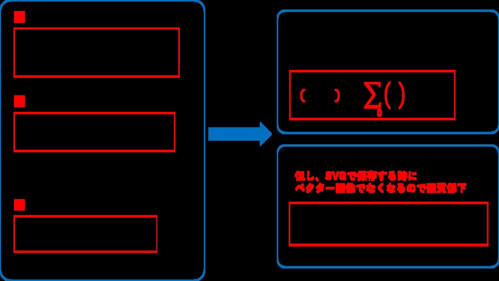 数式エディタで記入した数式のCambria Math以外のフォントに変更すると、参考画像のように文字化け現象が発生してしまいます。 Wordでは問題無いのに、何故か、Power Pointでのみ...