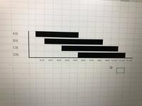 エクセルのグラフ作りについて 【結論】 画像のようなグラフを作りたいのですが、どのようにして作成すれば良いかわかる方ご教授いただけないでしょうか?