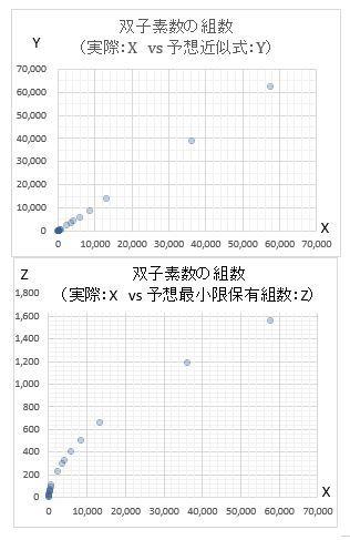 双子素数(無限?)について前回 2021/5/27 22:49:00に最初に投稿させて頂いた件の続きです。 質問者は、前回の投稿で下記の予想をしておりました。 (当たるも八卦当たらぬも八卦感が拭えませんが) ①任意に選んだ双子素数(T1, T2)に対し(T1+6, T2+6)から(T2^2-2, T2^2) 迄に実際にX組の双子素数が存在するものとする。 Xの近似式は、 X ≒ 0.5x(T2^2/3-T2/3)x(3/5 x 5/7 x 9/11 ・・x (T2-2)/T2) (=Yとおく) で表される。式後半の(3/5 x 5/7 x 9/11 ・・x (T2-2)/T2)の部分ですが、 各項の分母は5以上T2迄の素数、分子はそれらから各々2を引いた値で す。実際に数えたX組と近似的にほぼ等しくなるY組の(T1, T2)より大きな 双子素数が規定した領域に存在するとの予想です。 ②更に、X>0.5(T2-1) (=Zとおく)となることを予想しました。 (Y>0.5(T2-1) (=Zとおく)は誘導できました) 前②項が数式で証明できれば、数学的帰納法(或いは背理法)で双子素数が無限であることが言えると思いますが、質問者には証明が難しく、②を覆す反例があるのかどうかも素数が大き過ぎて手に負えません。 今回、10,000,000までの素数データをダウンロードして、T2=3,121迄どうにかExcelで計算し、結果のグラフを添付しています。 (集計ミスがあれば、ご容赦を!) 結果を見る限り、ざっくりと、Y=Xとなっています。また、ZもXと正の相関関係がありそうです。仮に、任意のXに対してX>0.5(T2-1)であることが、証明されれば双子素数が無限と言え ると思います。 Q1: T2=3,121と素数の中では、小さい領域での試行でしたが、T2=3,121超 でグラフの傾向が一変することがあり得るでしょうか? Q2: ②を予想から証明に変える際のヒントがあればご教示願います (やはり、整数論とか専門的な知識が必要でしょうか?) 以上、よろしくお願いします。