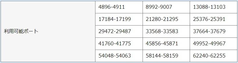 assetto corsa でサーバーを立てようと思い挑戦しましたが、うまくいきません。 サーバー指定のポートがルーターで使えない為に、うまくポートが開けられません。ルーターの機種はAterm WG1200HS4、開けたいポートはTCP9600、UDP9600、HTTP8081です。変換対象ポートを9006、宛先ポートを9600等試してみましたが、うまくいきませんでした。助けてくださいよろしくお願いします。