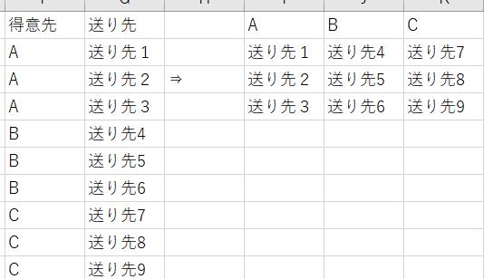 Excel2016 システムのマスターデータCSVをクエリで編集の後に、 文字列をリスト形式からクロス集計表(マトリックス表)に変換する方法について質問です。 縦横は問いませんが、実行する方法はあるでしょうか。 クエリで編集後リスト形式の表が出来上がります。それをクロス集計表にして、 その行、または列を項目名を名前にしてテーブルで管理したいです。 ※得意先⇒送り先 と表示させるプルダウンにするため。 調べた感じ、クエリ編集を一度終えてから、 INDEXMATCHを使う方法と、データモデルで読み込んでメジャーで文字を表示させるような方法があったのですが、 前者は、送り先の変更が多いため、クエリを更新した後、関数をオートフィル等するのは人数が少ないので毎回やるのは手間で。。自動化できるでしょうか。 後者は、情報が少なくやり方があまりわかりませんでした・・・ リスト表⇒マトリックス表はピボットだと思ったのですが数値以外のデータの取り扱いが分からず困っています。ちなみにアクセスは会社にありません。 行列入れ替えて貼り付けるを一つ一つ貼り付けるのは思いつきましたが作業量が多いので諦めました。多少ならVBAorGASでもOKです。 よろしくお願いします。