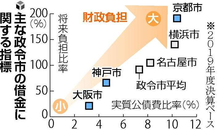 増税の前にやるべきことがあるだろう!!! 京都市は行財政改革をしないと近い将来に財政破綻するというニュースが流れています。 それならば財政破綻の元凶門川市長の給与、ボーナス、退職金を70%以上...