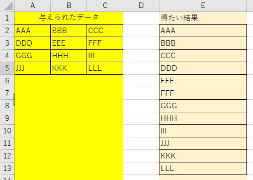 vba 行のデータを1列に表示するコード 各行に3つのデータが入っております。 これらをE列のように1行にまとめたいです。 行数は毎回異なりますが、必ず3つのデータは存在します。 コードご存知の方いらっしゃいましたら ご教示お願いいたします。