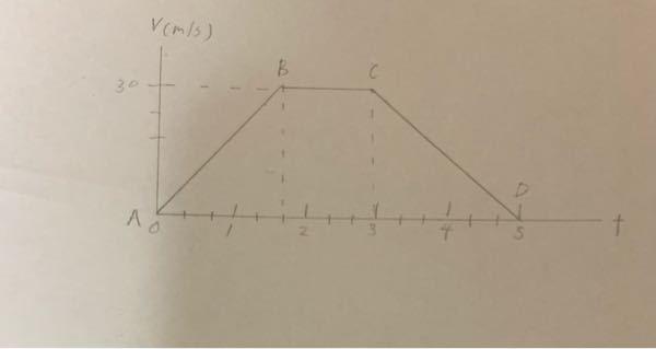高校一年物理基礎について 下記のようなグラフがあった時、A〜Bの加速度とC〜Dの加速度、A〜Dの移動距離はそれぞれいくつですか?教えていただけると嬉しいです。