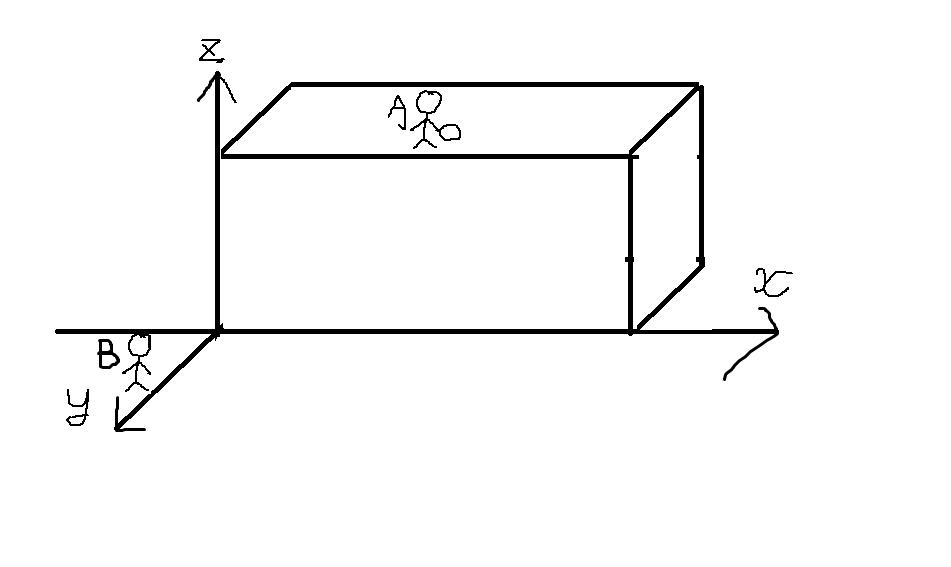 時刻0sに先生Bはカゴを抱えながら座標座標(0,11.4,0)の位置で初速度0でx軸方向に加速度1.14m/s^2の等加速度直線運動を開始した。 生徒Aは座標(8.10,0,8.10)の校舎の屋...