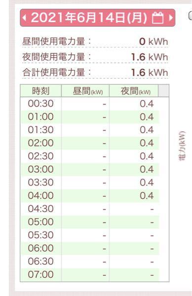 おはようございます。 使用電力料について疑問に思ったことがあるため質問させてもらいます。 自分か使っているところの電力会社さんは画像のように使用電力量が見えるようになっています。その機能を最近...