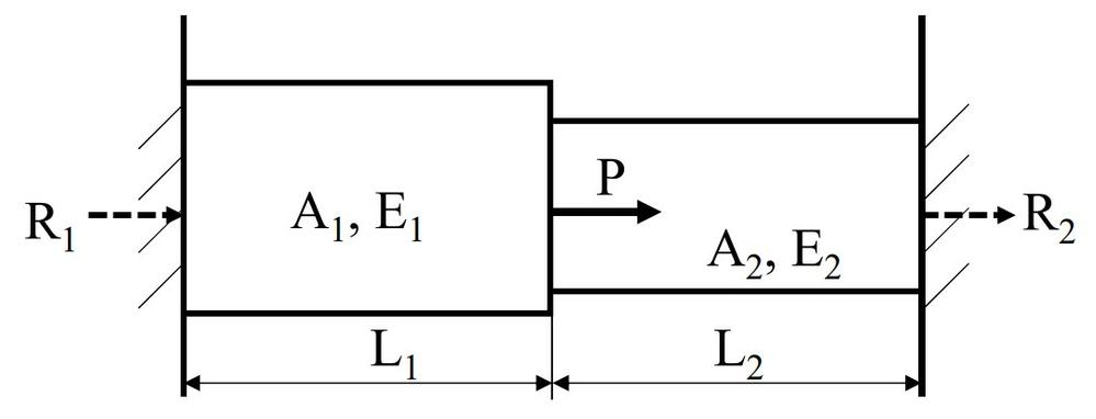 至急この問題を教えて下さい。 画像の図のように両端を固定された棒があり、図の位置に荷重Pを作用させた。 左右の壁から受ける反力R1, R2を求めなさい。 但し、L1およびL2における 断面積, ヤング率 を それぞれ A1, A2 および E1, E2 とする。