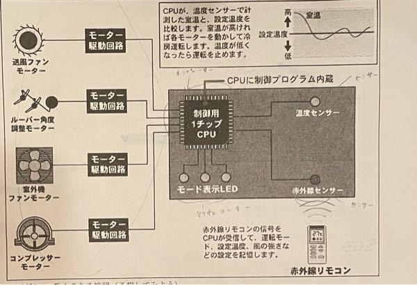 技術家庭科 技術分野 中3 プログラム 既に色々と書いてあると思いますが、この写真の中ではどの部分が センサ、インタフェース、コンピュータ、アクチュエータですか?