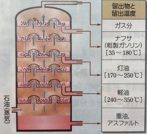 この図を見ると軽油の240度と灯油の250度、灯油の170度とナフサの180度はかぶっているのですが、この分留は正確に物質を分けることはできないんですか?