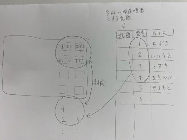 至急!スプレッドシートでのランダムな席替えのやり方を教えて欲しいです! 画像のような形に左下の数字を入れ替えたら左上の名前も対応して変わるように作りたいです。 どなたか教えて頂けないでしょうか? よろしくお願いします。
