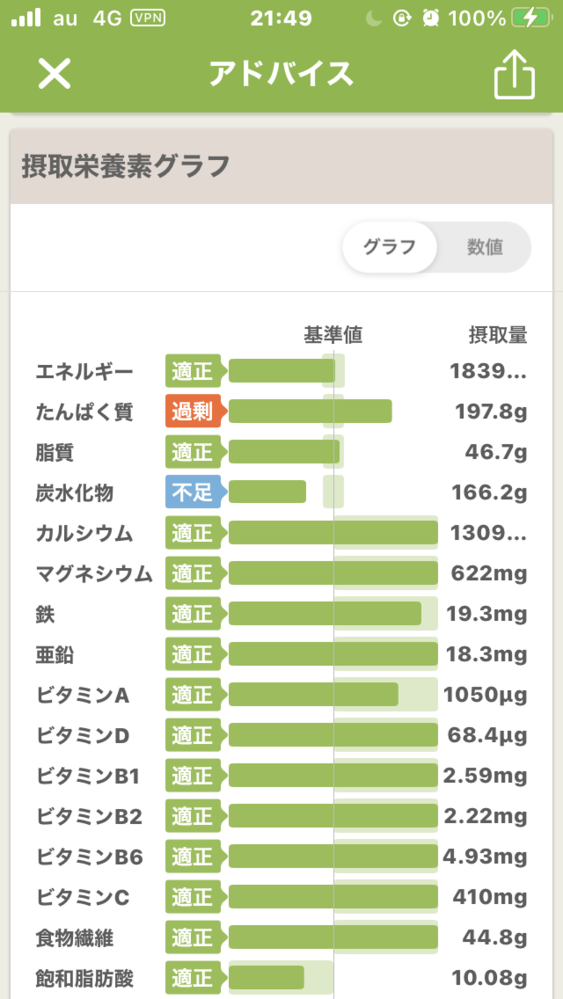 身長159センチ体重38キロです。 拒食症で体重が27キロまで落としてしまって、現在増量中です。 なにも気にせず食べた時の私の普段の食事なのですが、バランス悪いですか、?汗 また、こんな食事を続けた場合(1800キロカロリー〜2000キロカロリー)体重はどのあたりまで増えますか?