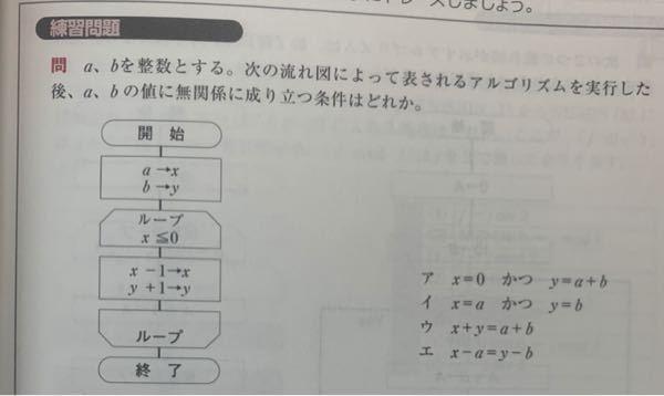 アルゴリズムについて質問させてください。 答えは出たのですが、質問があります。 こういうループ書き方の場合って、x(エックス)=0の場合はループもうやらないですか? それとも最後にx=0だけやって終わりですか?