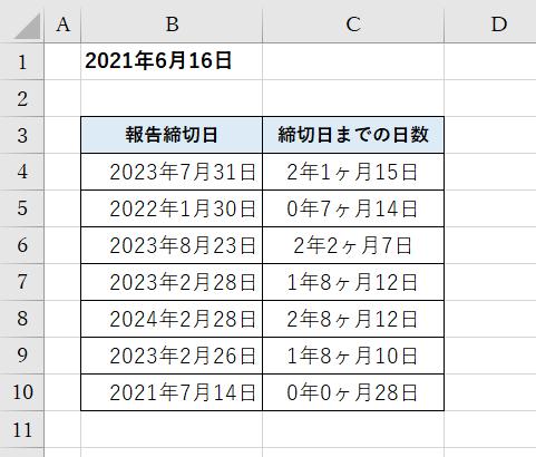 """Excelの条件付き書式についてお知恵を貸してください。 添付した画像をご覧頂きたいです。 セルB1にはToday関数を入力しております。 セルC4にはセルB1のToday関数とDATEDIF関数を用いて 「=DATEDIF($B$1,B4,""""Y"""")&""""年""""&DATEDIF($B$1,B4,""""YM"""") &""""ヶ""""&DATEDIF($B$1,B4,""""MD"""")&""""日""""」と入力し、日数を出しております。 今回、「締切日までの日数」のセルに対し、EDATE関数を用いて下記の通りの 条件付き書式を設定したいです。 ・半年を切ったら「黄色」に塗りつぶす ・3ヶ月を切ったら「赤」に塗りつぶす 調べながら思いつく式を入れて試していますが、思うようにできません。 (画像の期間は全て半年以上ですが、半年以内の日付でも試しております。) 方法が分かる方、どうか教えてくださいm(_ _)m"""