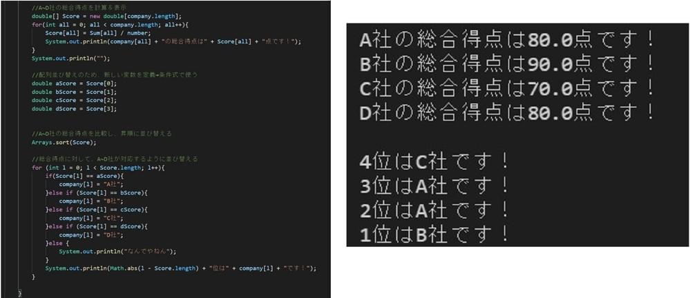 【Javaプログラムについての質問】 現在、複数の会社に総合得点をつけ、ランキング表示するシステムを作っています。画像左のコードは[順位付け&社名表示]、右は出力された結果です。 画像のように、総合得点が同点の会社があると、ランキング表示に同じ社名が出てきてしまい困っています。 初心者の私の知恵ではif文を大量に積み重ねる以外に方法が浮かびません。おそらくそこまで難しい内容ではないはずなので、お力添えいただければと思います。 宜しくお願いします!